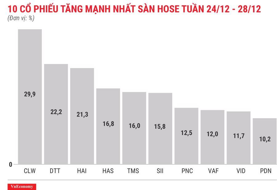 Top 10 cổ phiếu tăng/giảm mạnh nhất tuần 24-28/12 - Ảnh 3.