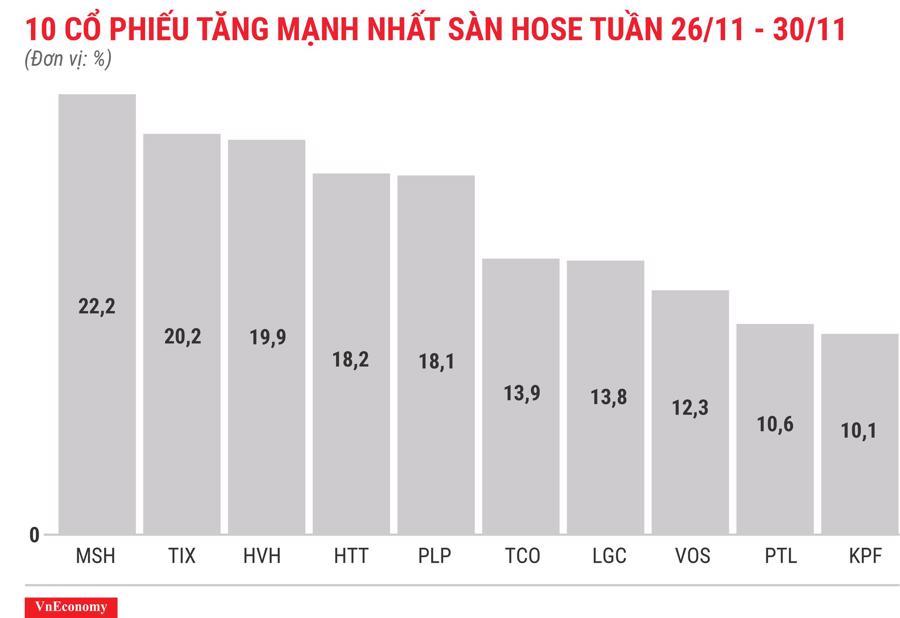 Top 10 cổ phiếu tăng/giảm mạnh nhất tuần 26-30/11 - Ảnh 3.