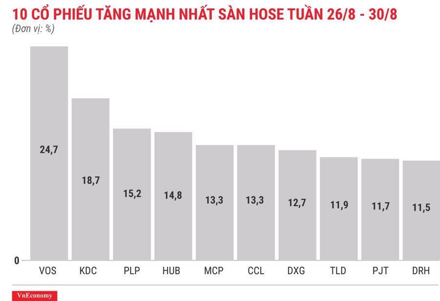 Top 10 cổ phiếu tăng mạnh nhất sàn HOSE tuần 26 tháng 8
