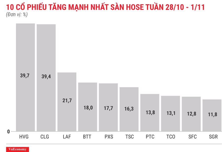 Top 10 cổ phiếu tăng mạnh nhất sàn HOSE tuần 28 tháng 10