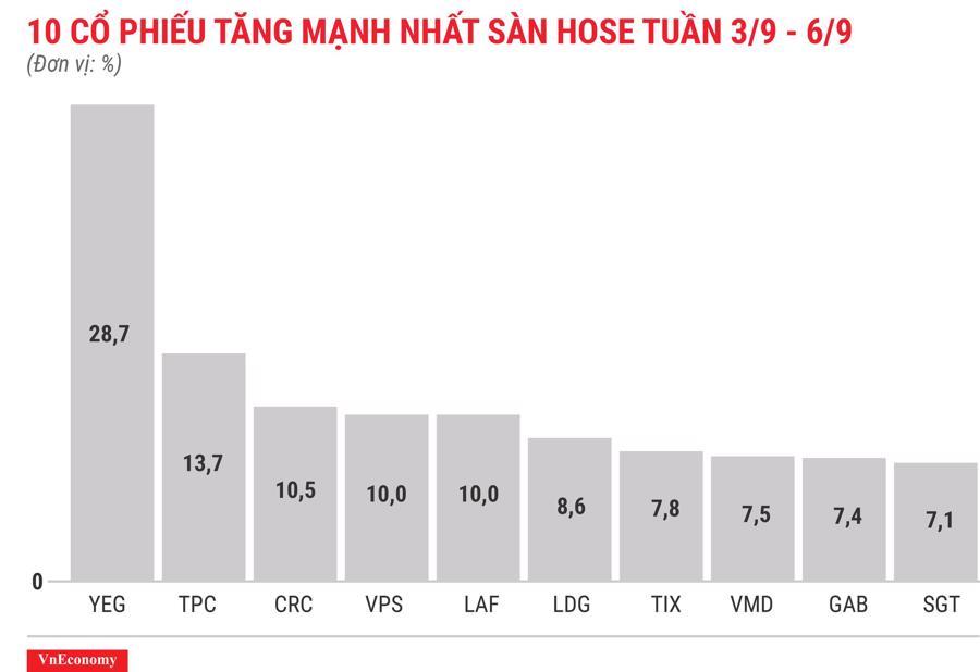 Top 10 cổ phiếu tăng mạnh nhất sàn HOSE tuần 3 tháng 9