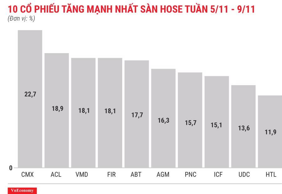 Top 10 cổ phiếu tăng/giảm mạnh nhất tuần 5-9/11 - Ảnh 3.