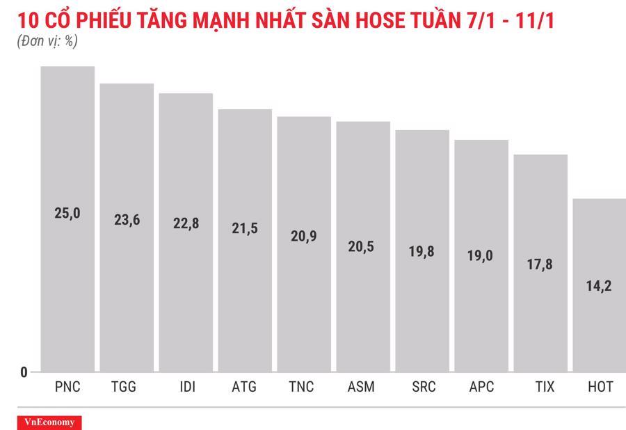 Top 10 cổ phiếu tăng/giảm mạnh nhất tuần 7-11/1 - Ảnh 3.