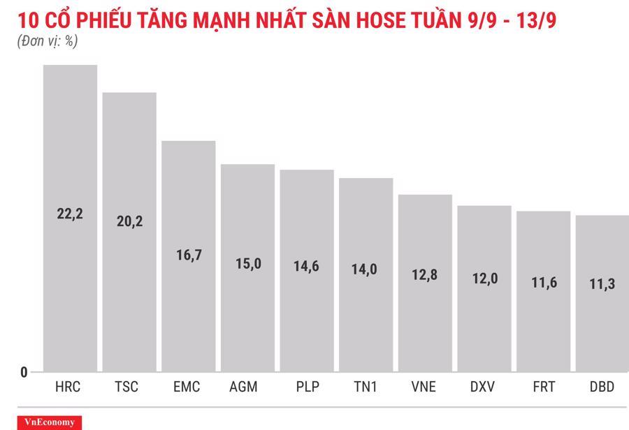 Top 10 cổ phiếu tăng mạnh nhất sàn HOSE tuần 9 tháng 9
