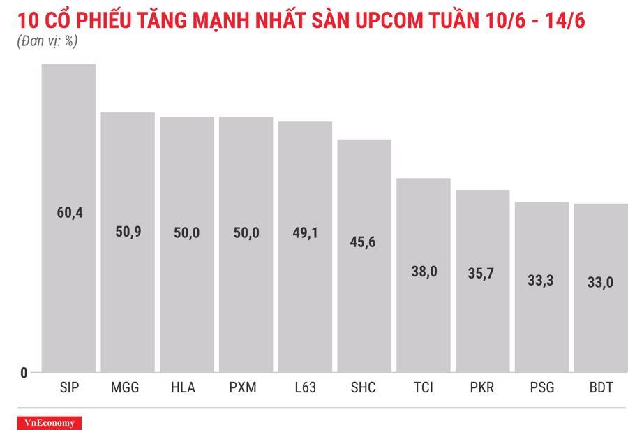 Top 10 cổ phiếu tăng/giảm mạnh nhất tuần 10-14/6 - Ảnh 11.