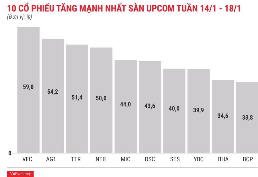 Top 10 cổ phiếu tăng/giảm mạnh nhất tuần 14-18/1 - Ảnh 11.