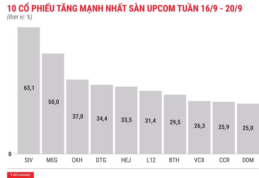 Top 10 cổ phiếu tăng mạnh nhất sàn Upcom tuần 16 tháng 9