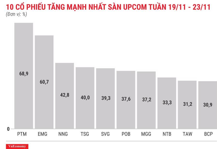 Top 10 cổ phiếu tăng/giảm mạnh nhất tuần 19-23/11 - Ảnh 11.