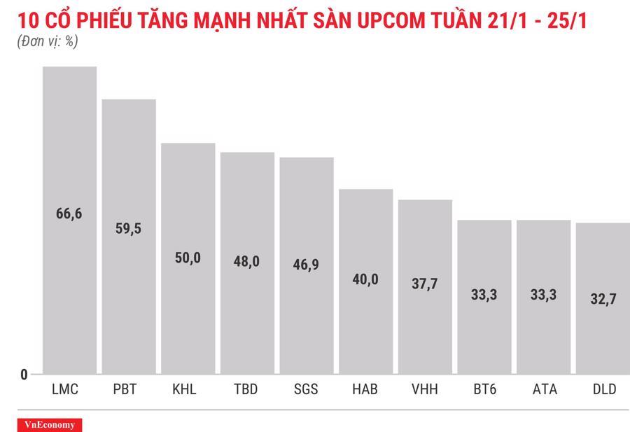 Top 10 cổ phiếu tăng/giảm mạnh nhất tuần 21-25/12 - Ảnh 11.