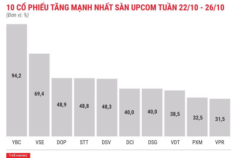 Top 10 cổ phiếu tăng/giảm mạnh nhất tuần 22 - 26/10 - Ảnh 7.
