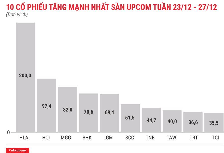 Top 10 cổ phiếu tăng mạnh nhất sàn Upcom tuần 23 tháng 12