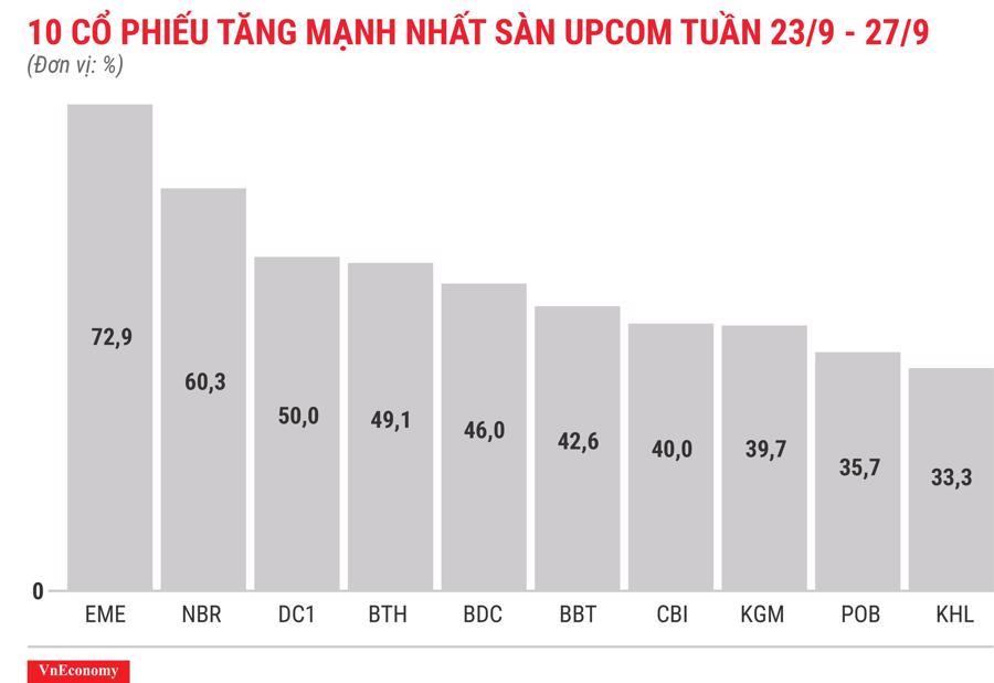 Top 10 cổ phiếu tăng mạnh nhất sàn Upcom tuần 23 tháng 9