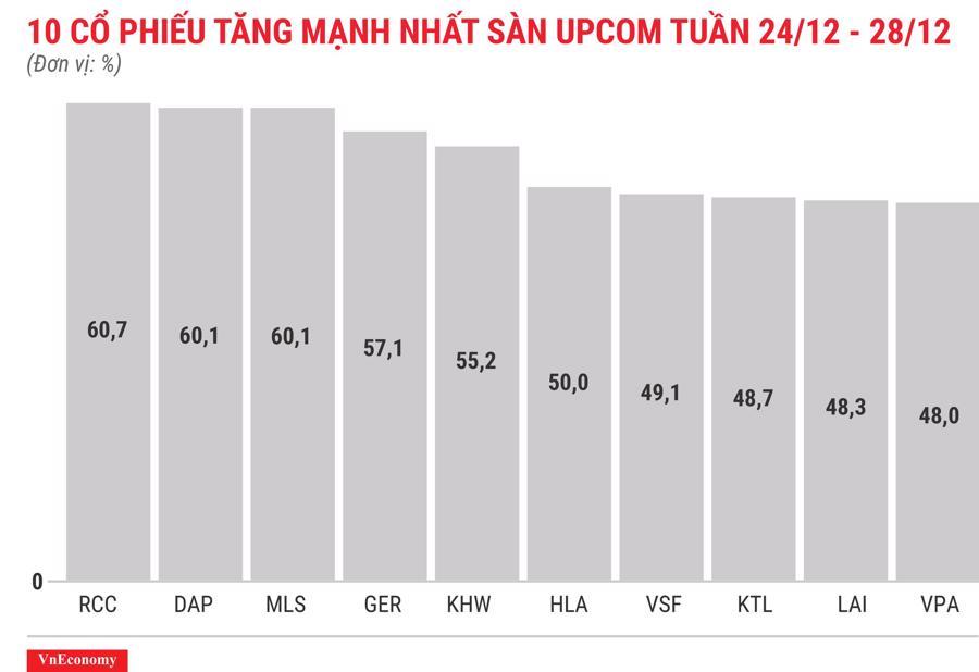 Top 10 cổ phiếu tăng/giảm mạnh nhất tuần 24-28/12 - Ảnh 11.