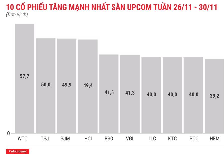 Top 10 cổ phiếu tăng/giảm mạnh nhất tuần 26-30/11 - Ảnh 11.
