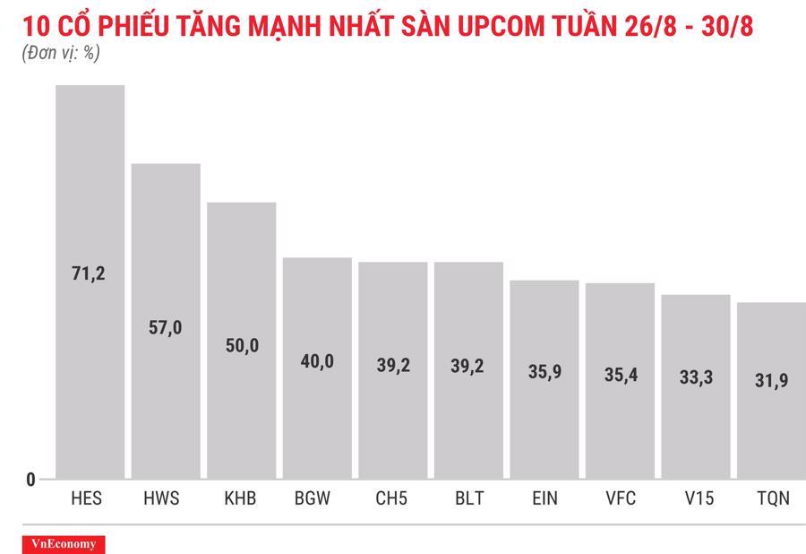 Top 10 cổ phiếu tăng mạnh nhất sàn Upcom tuần 26 tháng 8