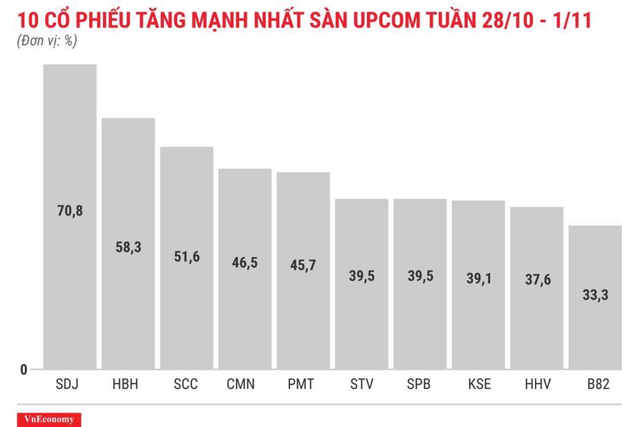 Top 10 cổ phiếu tăng mạnh nhất sàn Upcom tuần 28 tháng 10