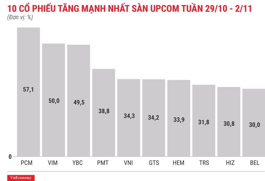 Top 10 cổ phiếu tăng/giảm mạnh nhất tuần 29/10 - 2/11 - Ảnh 11.