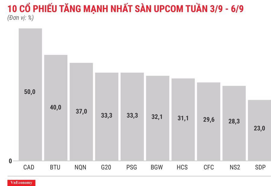 Top 10 cổ phiếu tăng mạnh nhất sàn Upcom tuần 3 tháng 9