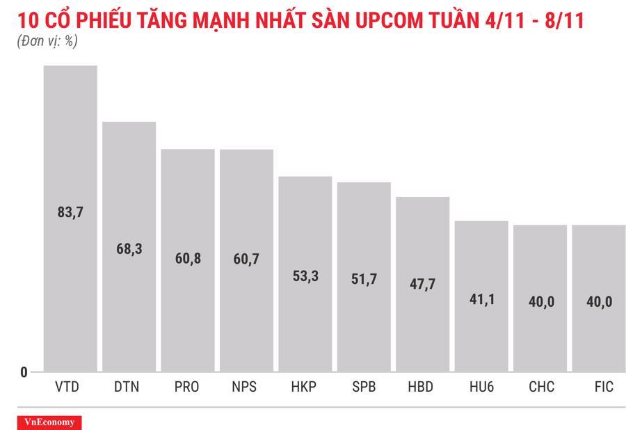 Top 10 cổ phiếu tăng mạnh nhất sàn Upcom tuần 4 tháng 11