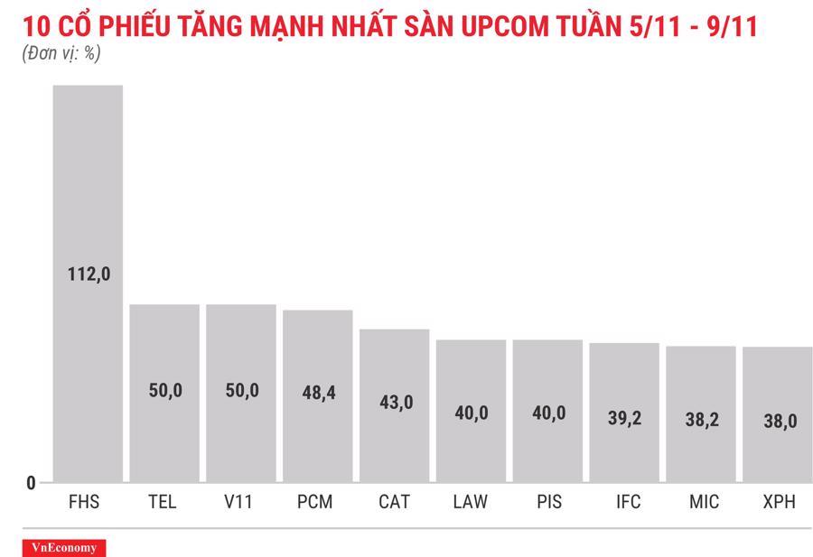 Top 10 cổ phiếu tăng/giảm mạnh nhất tuần 5-9/11 - Ảnh 11.