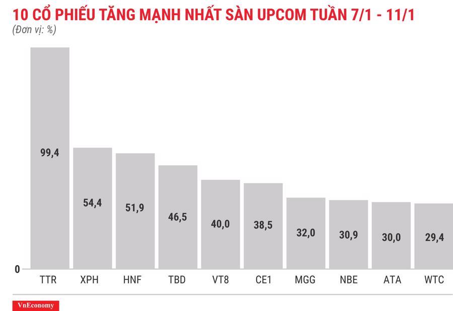 Top 10 cổ phiếu tăng/giảm mạnh nhất tuần 7-11/1 - Ảnh 11.