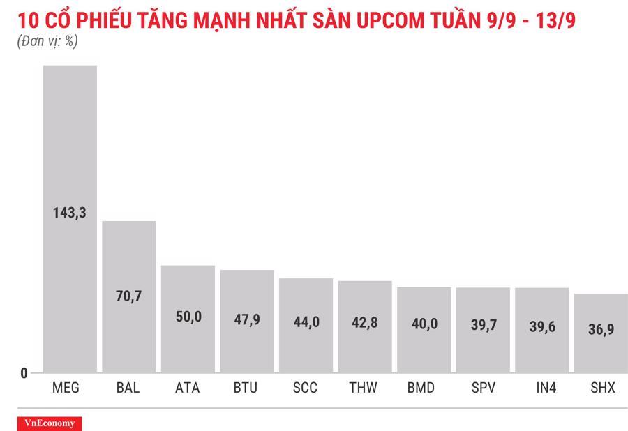 Top 10 cổ phiếu tăng mạnh nhất sàn Upcom tuần 9 tháng 9