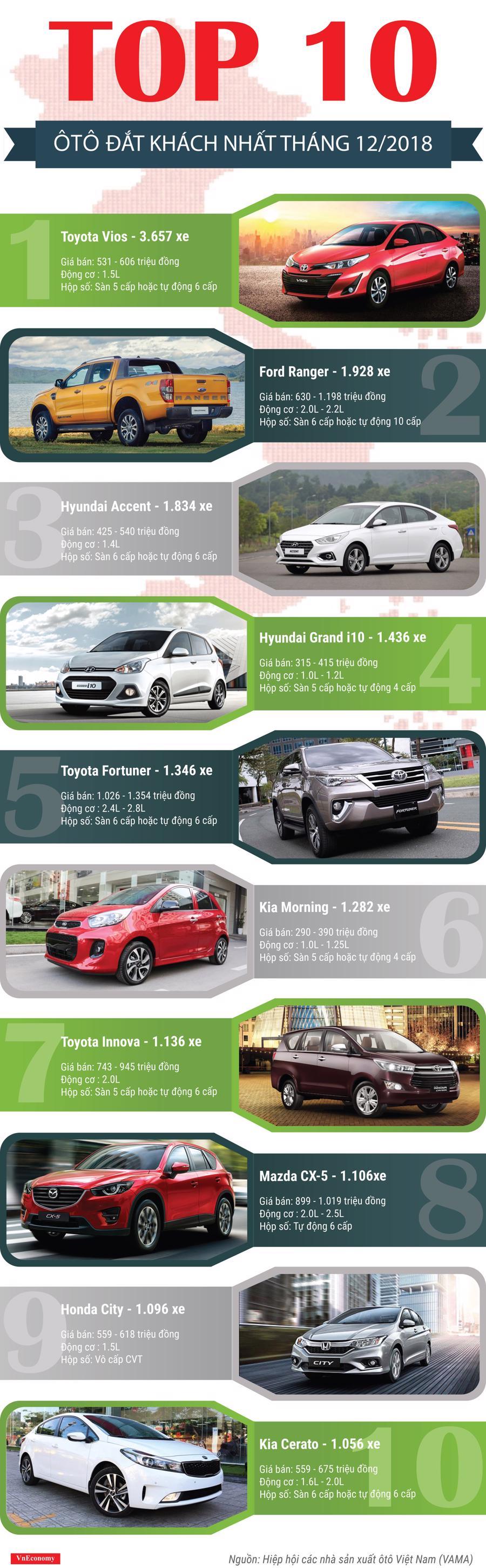 10 ôtô đắt khách nhất tháng 12/2018 - Ảnh 1.