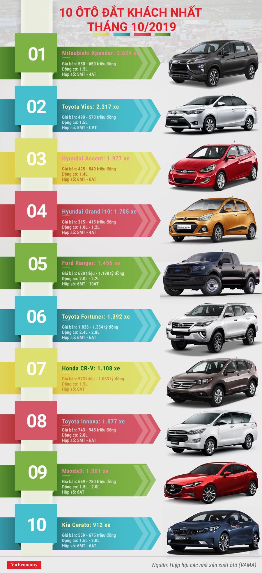 top 10 ô tô đắt khách tháng 10 năm 2019