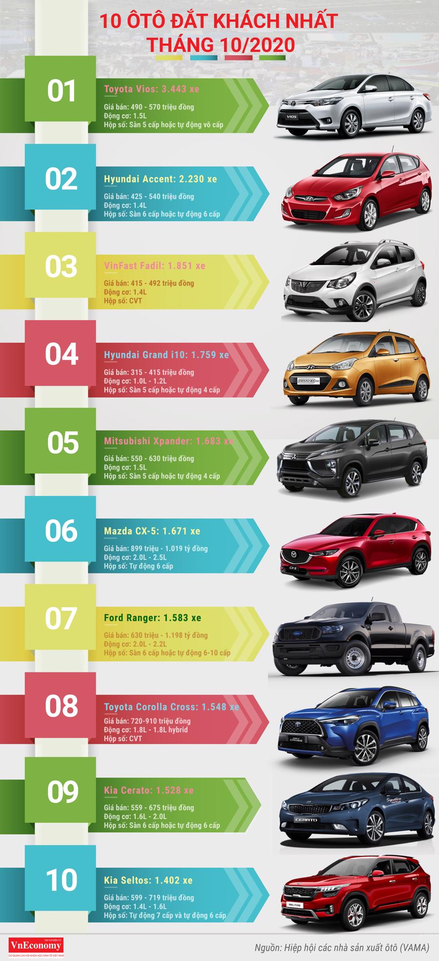 10 ôtô đắt khách nhất tháng 10/2019: Toyota Vios tiếp tục dẫn đầu - Ảnh 1.