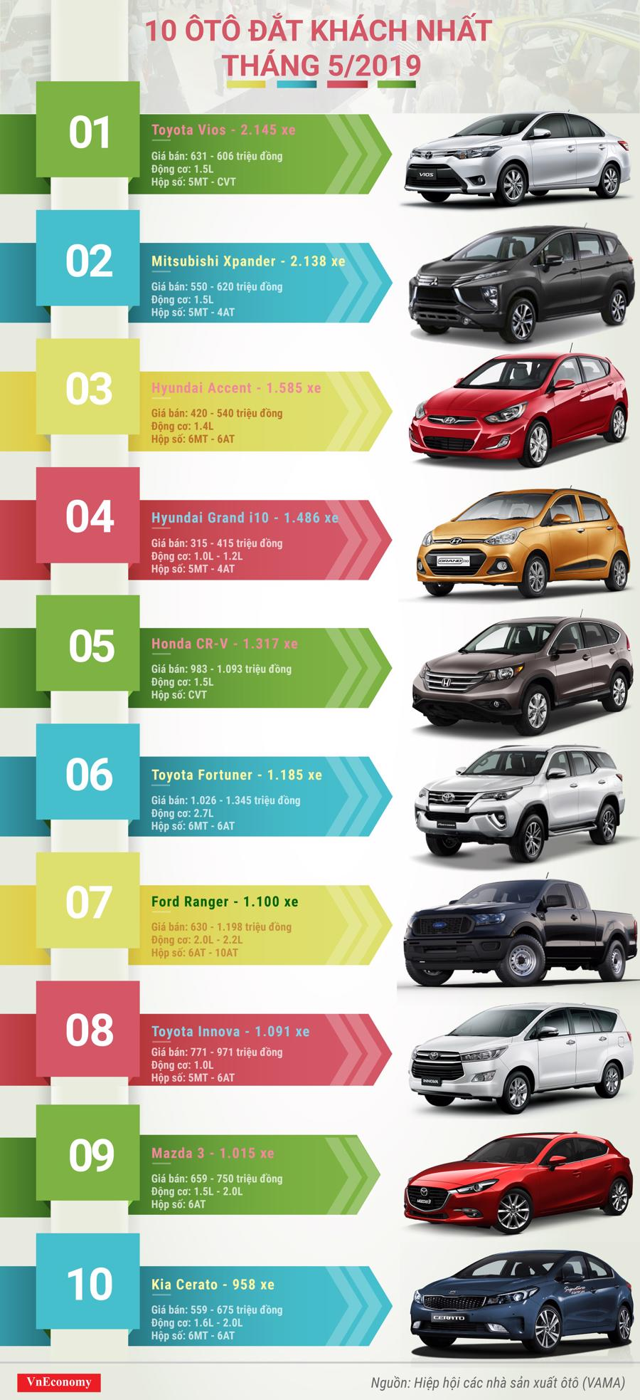 10 ôtô đắt khách nhất tháng 5/2019 - Ảnh 1.
