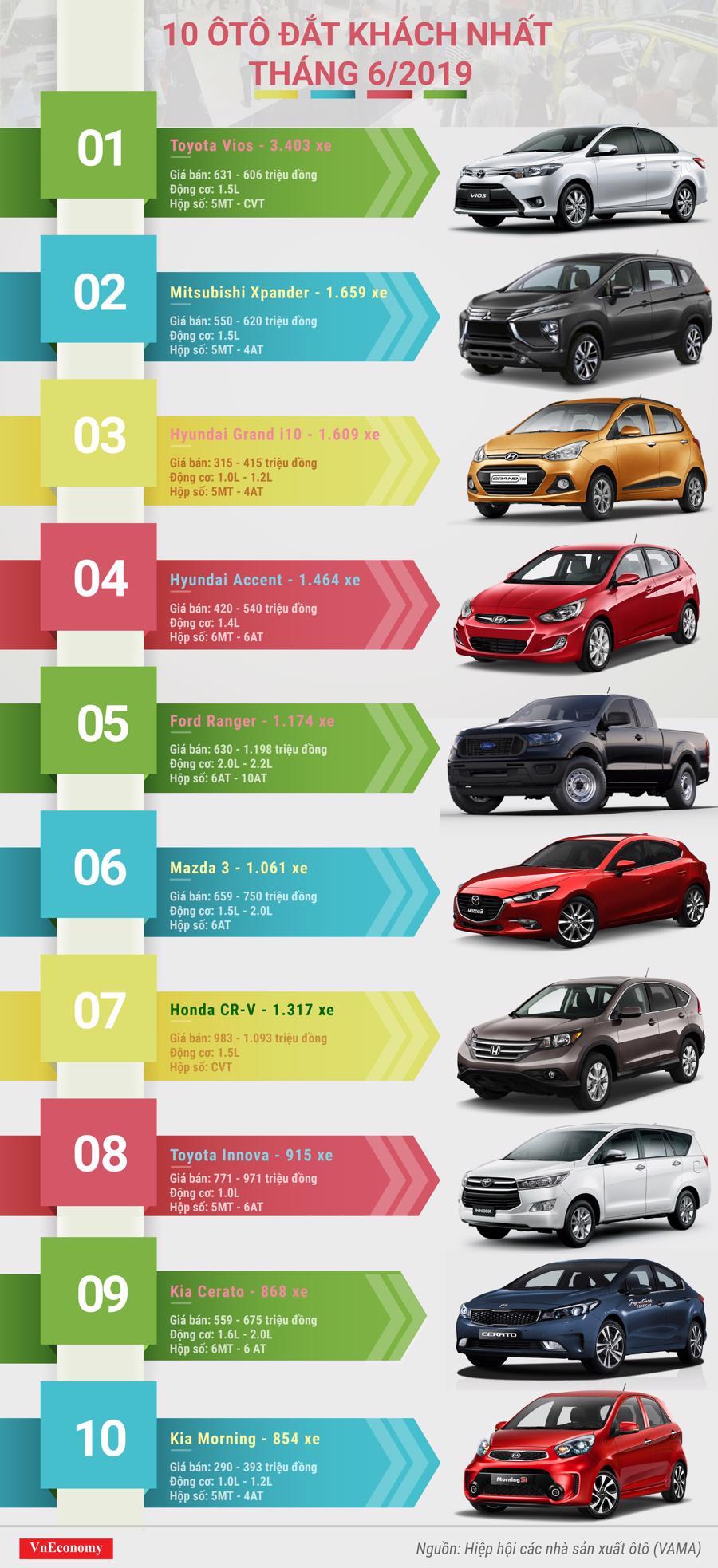10 ôtô đắt khách nhất tháng 6/2019 - Ảnh 1.