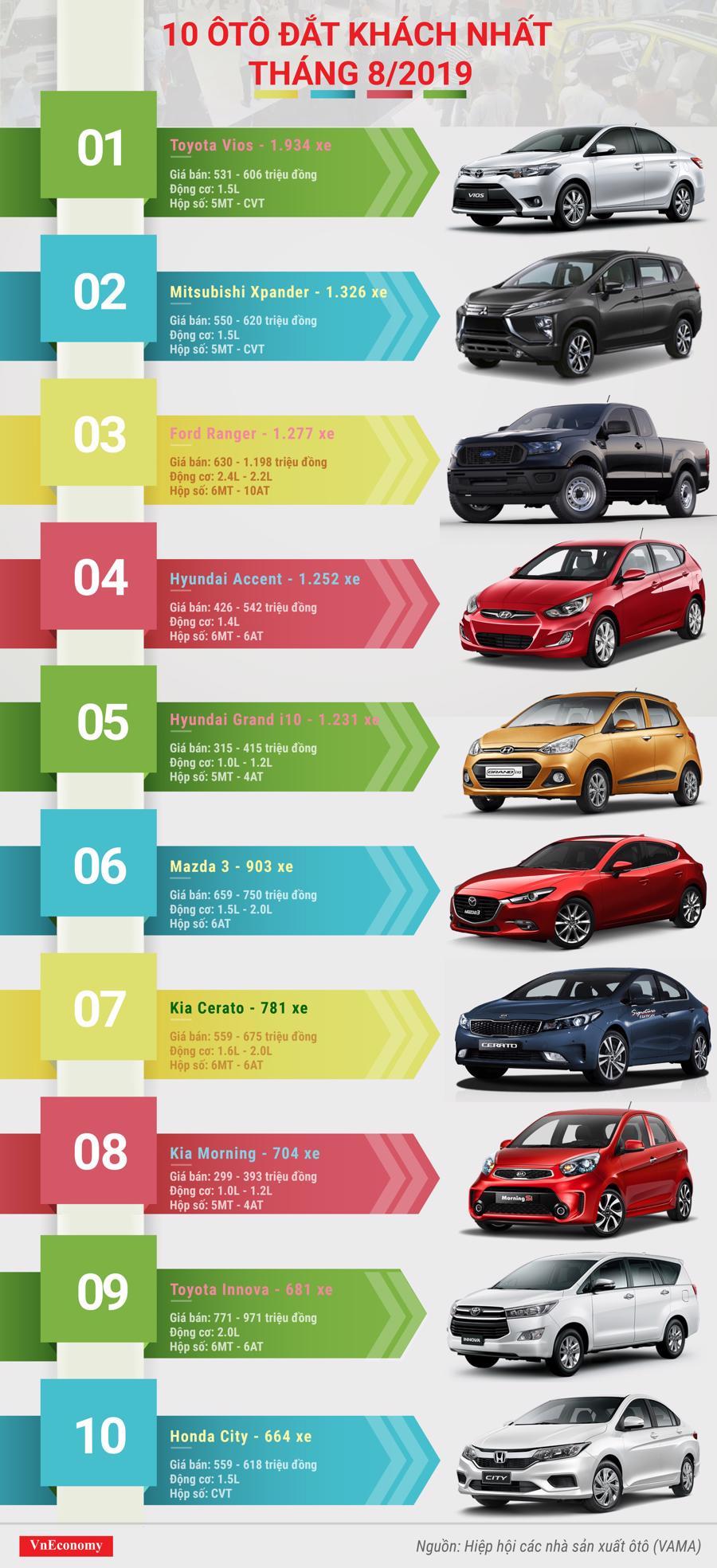 top 10 ô tô đắt khách tháng 8 năm 2019