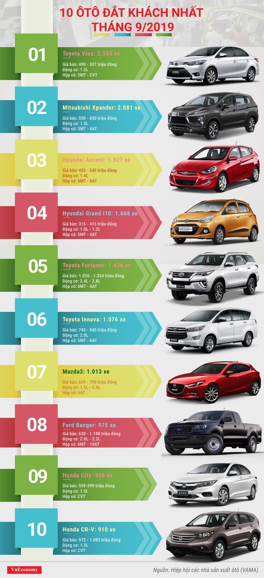 top 10 ô tô đắt khách tháng 9 năm 2019