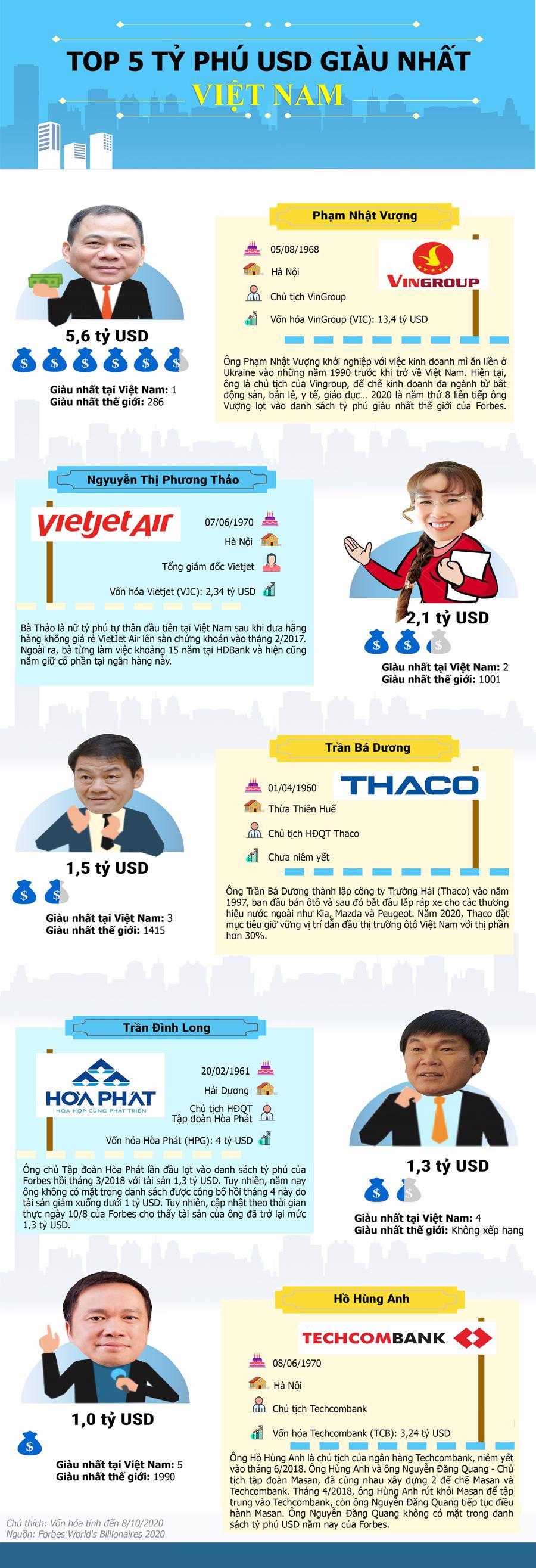 5 tỷ phú USD của Việt Nam giàu cỡ nào? - Ảnh 1.