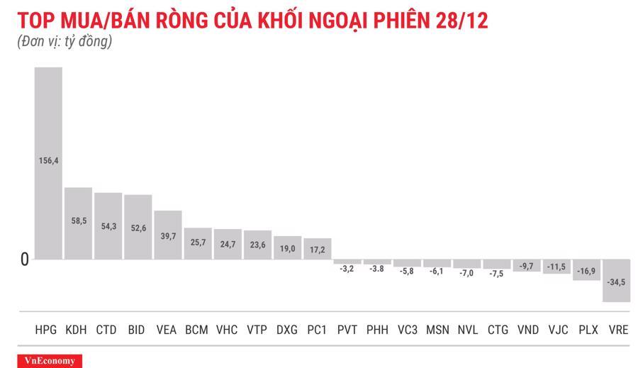 Phiên cuối năm, khối ngoại mua ròng 500 tỷ đồng - Ảnh 1.