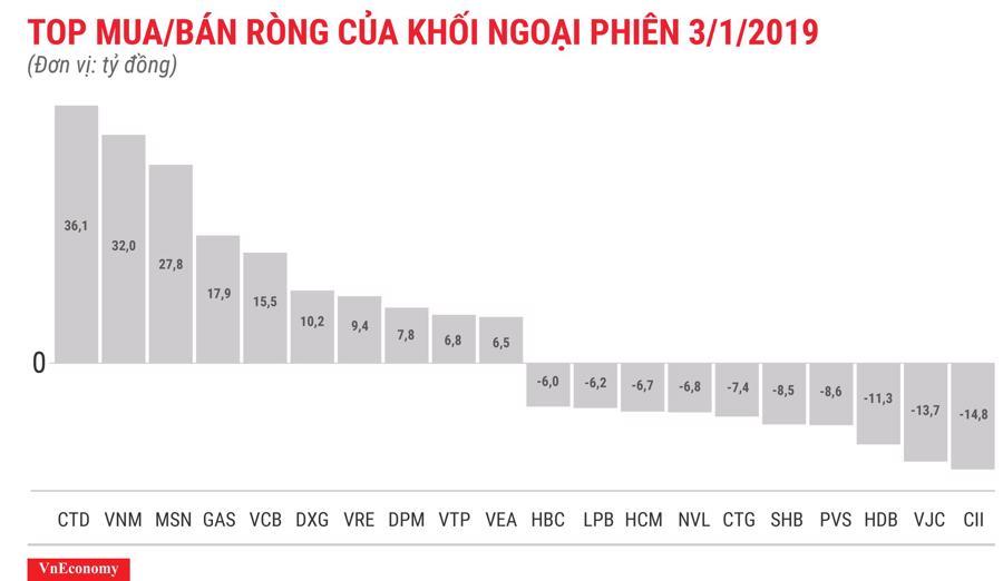 Khối ngoại vẫn tiếp tục mua ròng trong phiên VN-Index thủng đáy 1 năm - Ảnh 1.