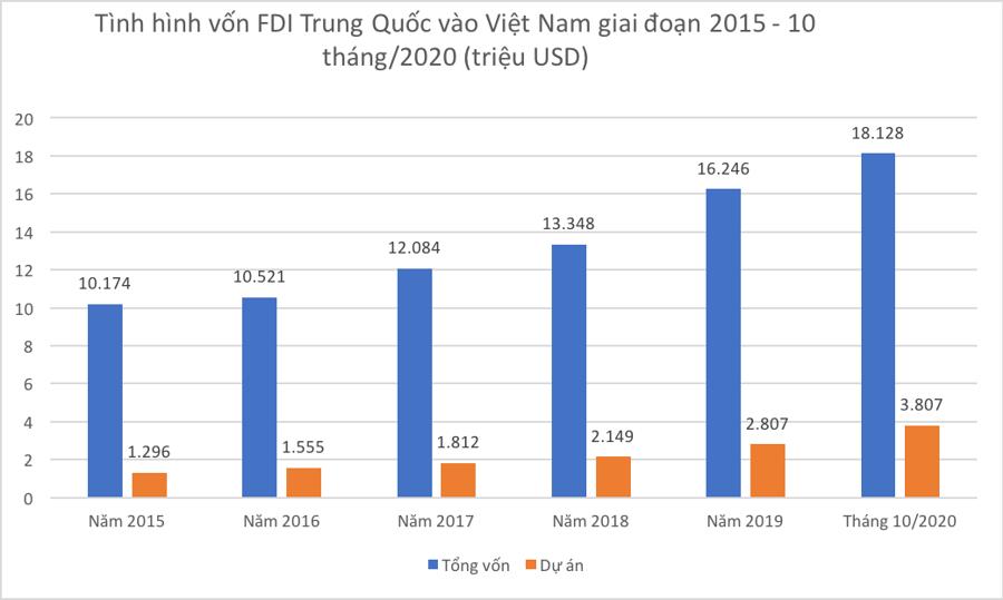 Vốn Trung Quốc tăng tốc vào Việt Nam: Thận trọng nhưng cũng đừng bài xích - Ảnh 1.