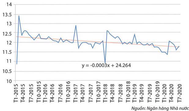 Quá khó để tỷ lệ tiền mặt xuống dưới 10% trong năm nay - Ảnh 2.