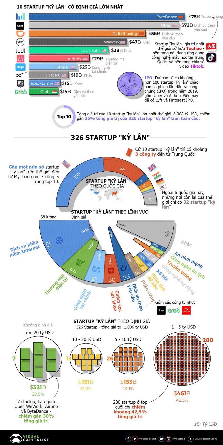 """Bản đồ startup """"kỳ lân"""" thế giới - Ảnh 1."""