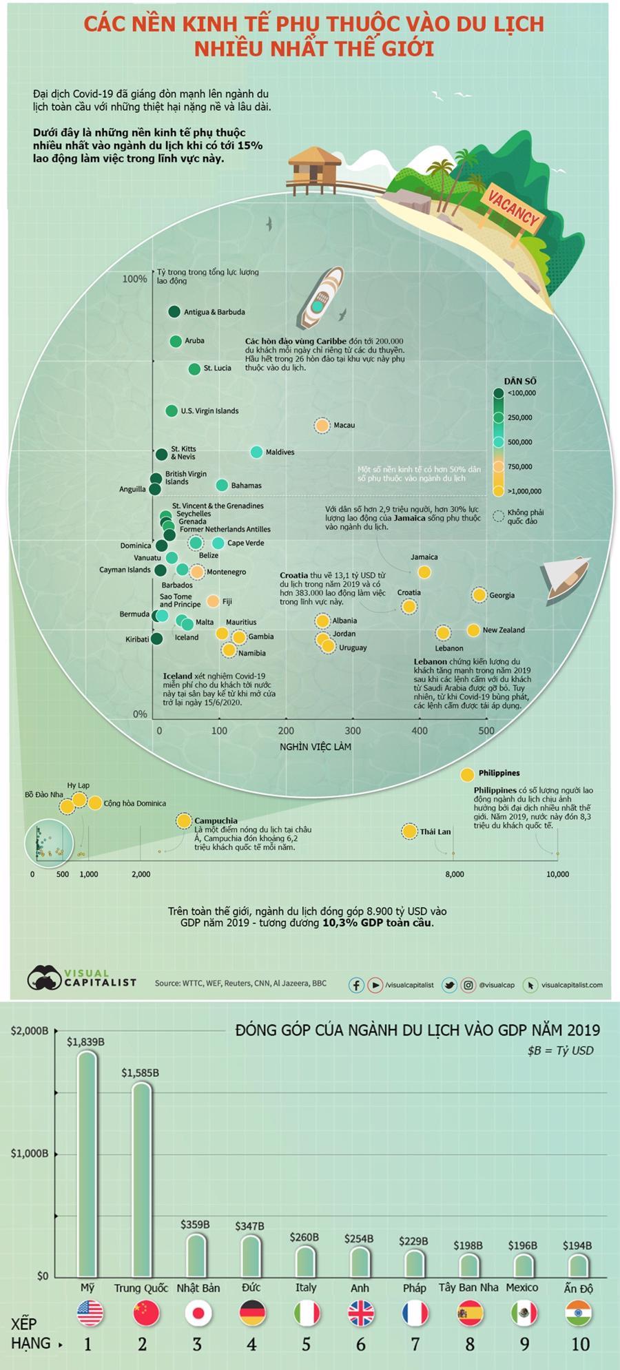 Nền kinh tế nào phụ thuộc vào du lịch nhiều nhất thế giới? - Ảnh 1.