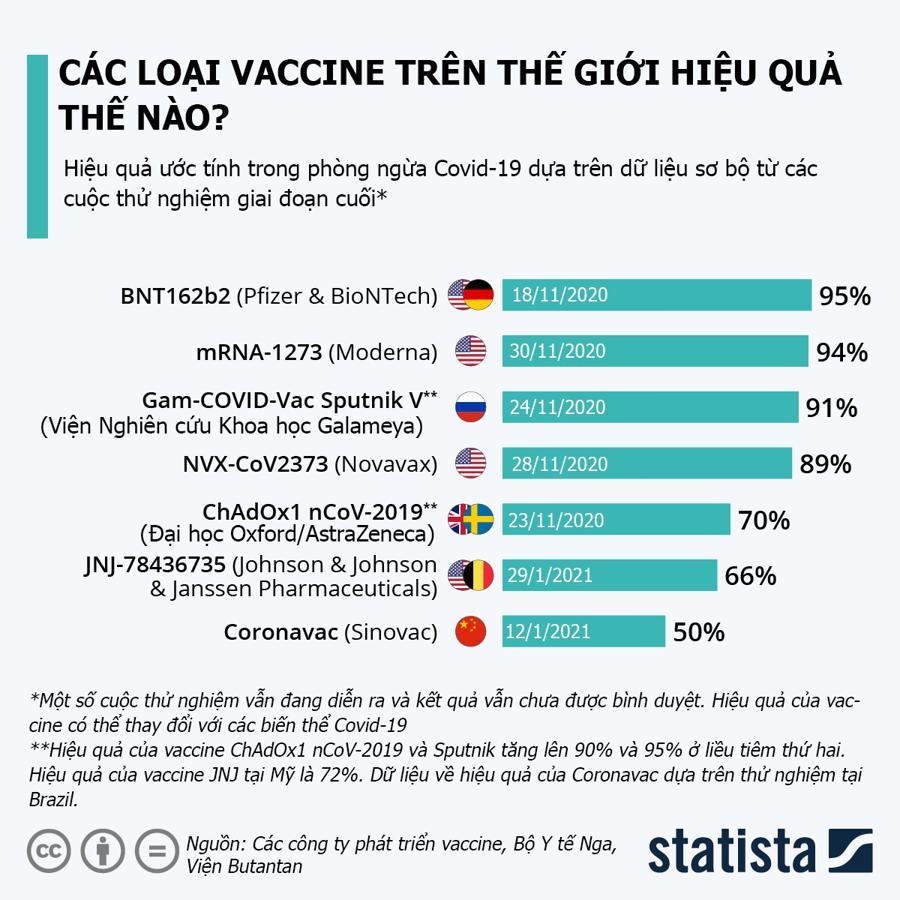 So sánh hiệu quả của các loại vaccine trên thế giới - Ảnh 1.
