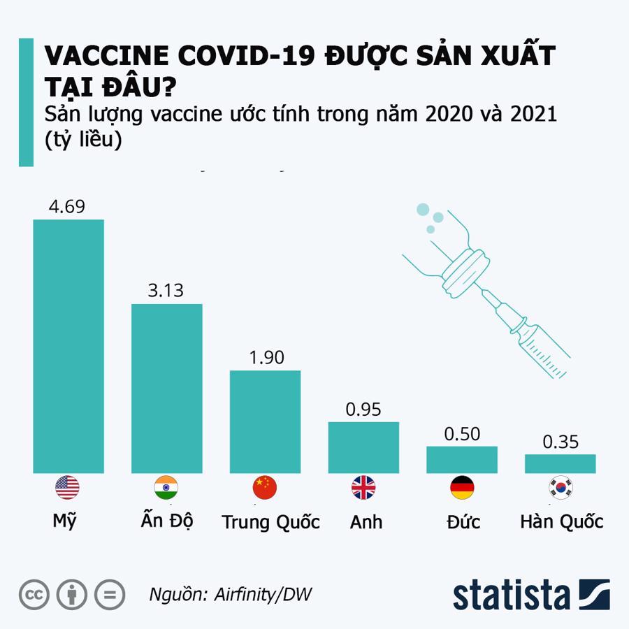 Vaccine Covid-19 sẽ được sản xuất ở đâu? - Ảnh 1.