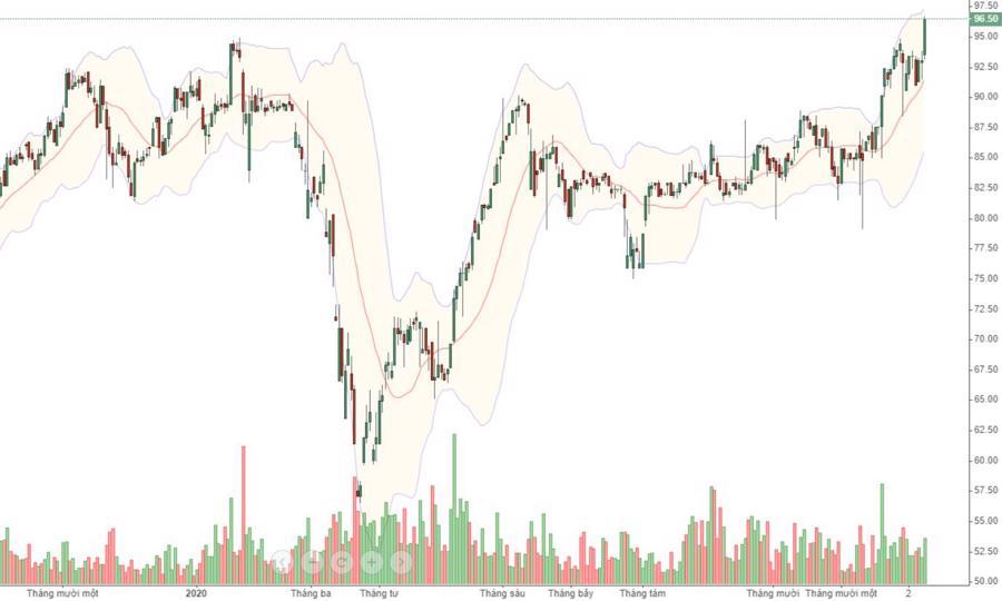 VCB bùng nổ, giá vượt đỉnh lịch sử - Ảnh 1.