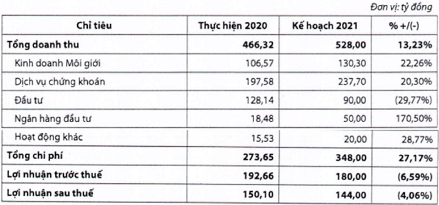 Đẩy mạnh mảng ngân hàng đầu tư, VDS dự kiến lợi nhuận sau thuế 144 tỷ đồng năm 2021 - Ảnh 1.