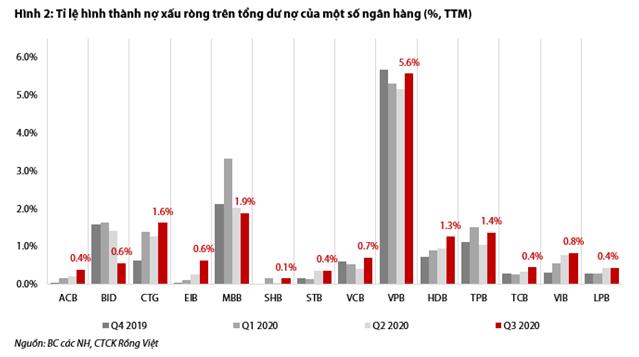 Lợi nhuận ngân hàng năm 2021 sẽ phân hóa vì chi phí dự phòng? - Ảnh 2.
