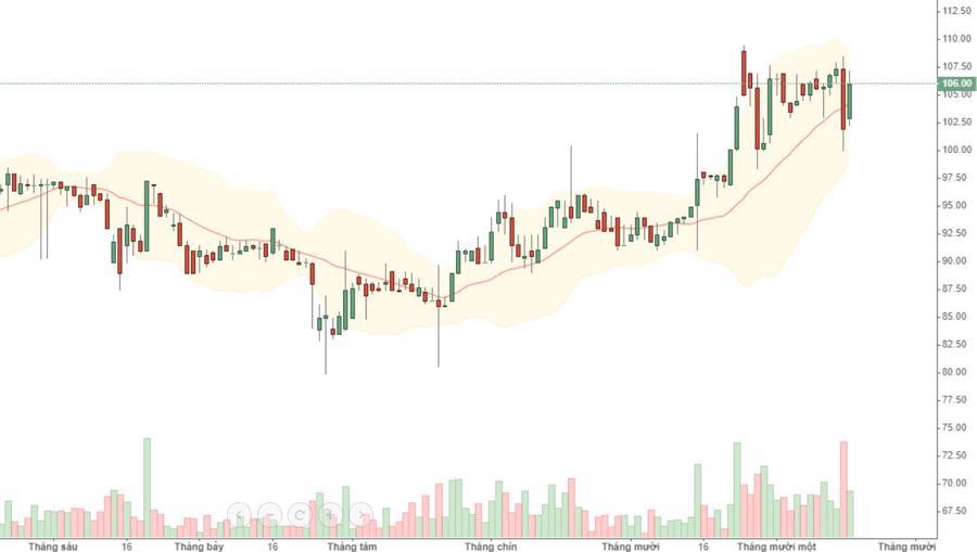 """Cổ phiếu trụ """"đền"""" điểm số, VN-Index quay lại 970 - Ảnh 1."""