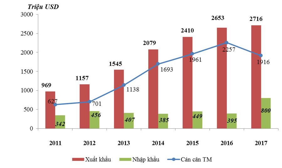 Việt Nam đạt thặng dư thương mại gần 45 tỷ USD với nhóm G7 - Ảnh 2.