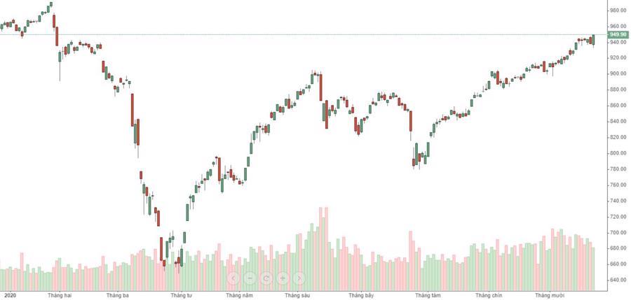 """Cổ phiếu nào """"kích nổ"""" 20 phút tăng chóng mặt của VN-Index? - Ảnh 1."""
