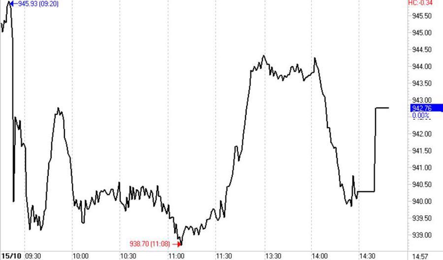 Hỗ trợ phái sinh, cổ phiếu trụ lại nhảy loạn - Ảnh 1.