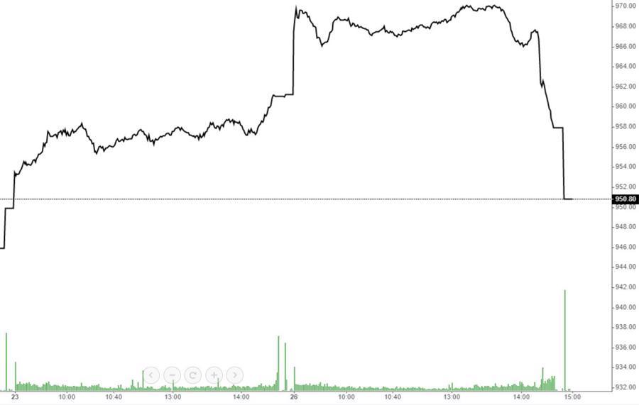 Xả cực sốc, cổ phiếu rụng như sung - Ảnh 1.